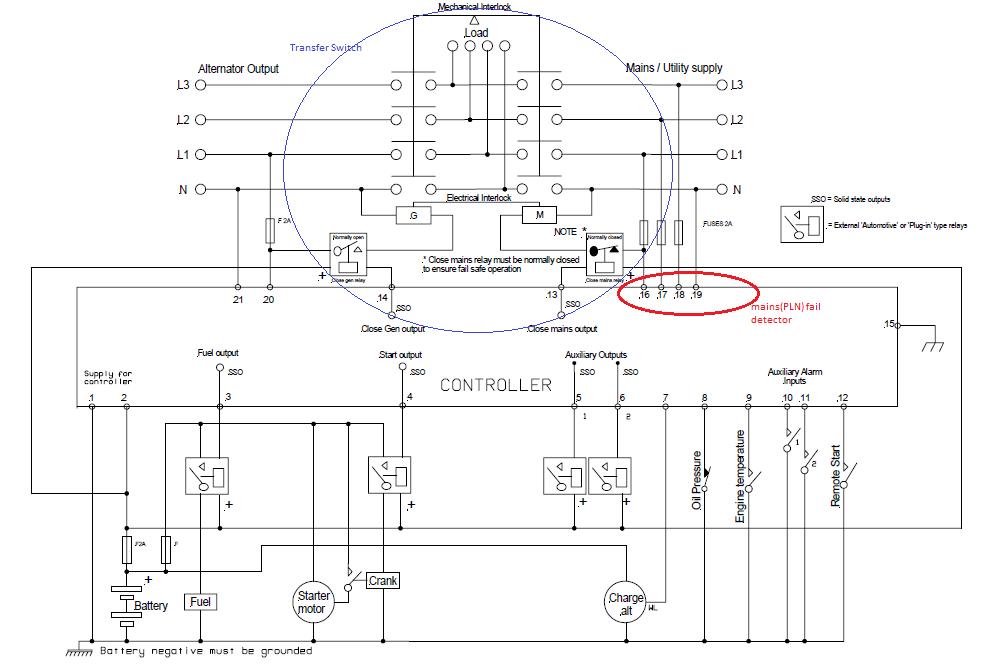 Macam2 Generator Controller
